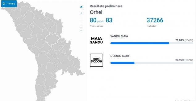 Maia Sandu înregistrează o victorie ZDROBITOARE în raionul Orhei - 71% față de doar 28% pentru Dodon