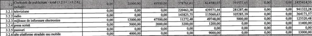 Ce cheltuieli a avut Igor Dodon și Maia Sandu în cea de-a șasea săptămână de raportare la Comisia Electorală Centrală - DOC