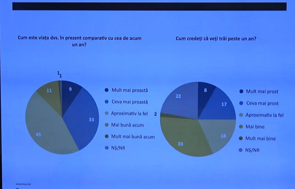 SONDAJ// 42% din moldoveni consideră că trăiesc MAI RĂU față de anul trecut