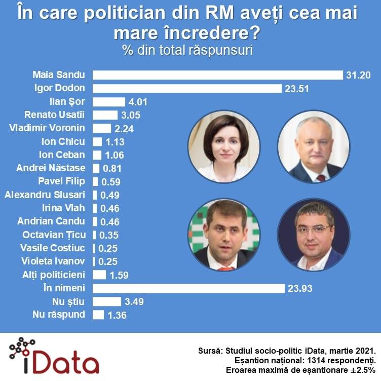 Sondaj iData// Maia Sandu și Igor Dodon sunt politicienii în care moldovenii au cea mai mare încredere