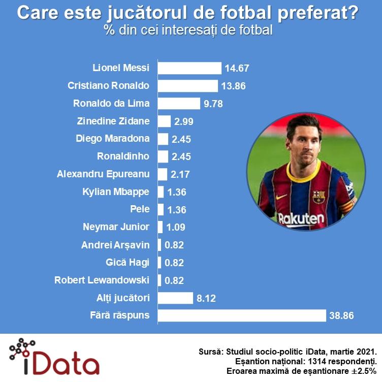Fotbal// Care este jucătorul preferat de către microbiștii din Republica Moldova. Sondaj sociologic